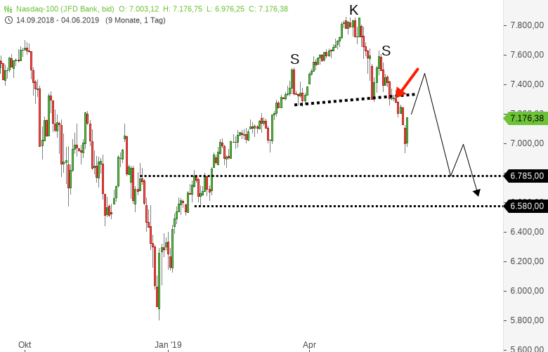 DOWJONES-S-P500-NASDAQ100-US-Notenbank-Chef-leitet-Shortsqueeze-ein-Chartanalyse-Harald-Weygand-GodmodeTrader.de-3