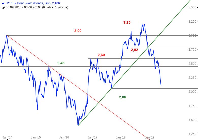US-Zinsen-Einfach-nur-der-Wahnsinn-Chartanalyse-Bastian-Galuschka-GodmodeTrader.de-1