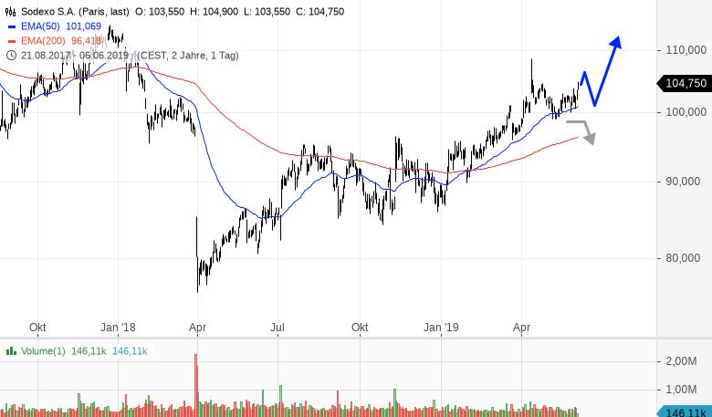 SODEXO-Trend-zeigt-weiter-nach-oben-Rene-Berteit-GodmodeTrader.de-1