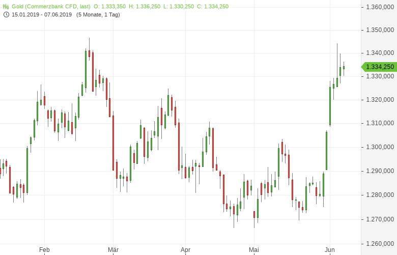 Gold-US-Arbeitsmarktbericht-im-Fokus-Tomke-Hansmann-GodmodeTrader.de-1