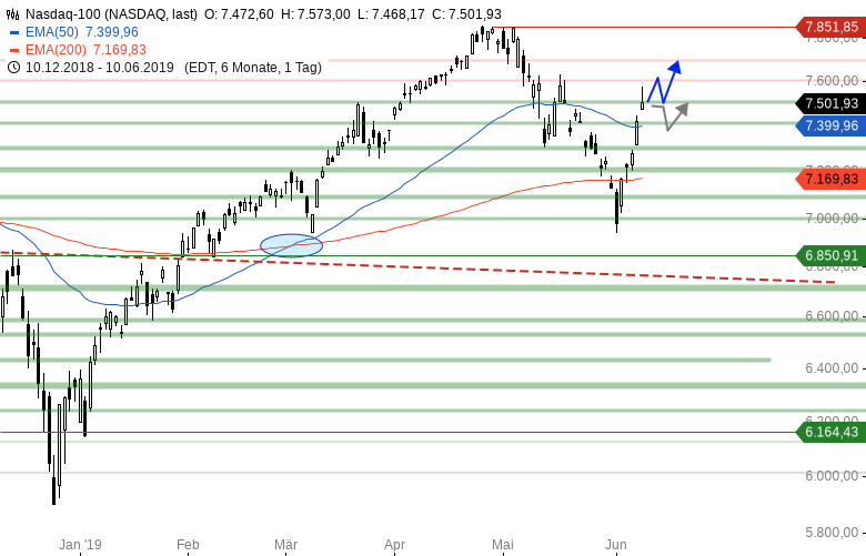 Market-Chartcheck-DAX-vor-neuem-Kaufsignal-Chartanalyse-Armin-Hecktor-GodmodeTrader.de-4