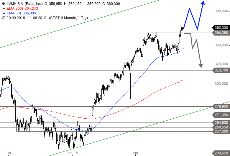 LVMH-Anleger-stehen-auf-Luxus-Chartanalyse-Alexander-Paulus-GodmodeTrader.de-1