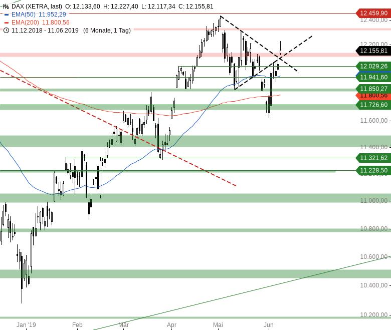 Market-Chartcheck-Trump-Aussage-lässt-den-Euro-aufwerten-Chartanalyse-Armin-Hecktor-GodmodeTrader.de-2