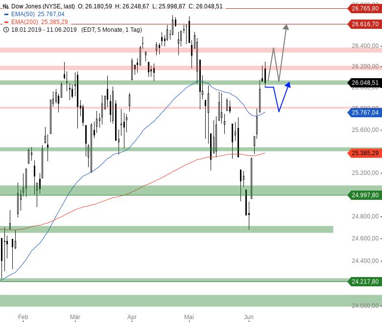 Market-Chartcheck-Trump-Aussage-lässt-den-Euro-aufwerten-Chartanalyse-Armin-Hecktor-GodmodeTrader.de-3