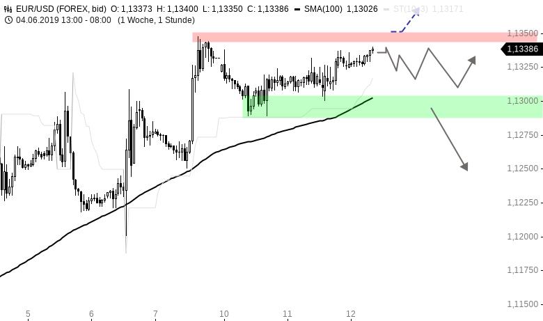 EUR-USD-Tagesausblick-Draghi-am-Morgen-Chartanalyse-Henry-Philippson-GodmodeTrader.de-1