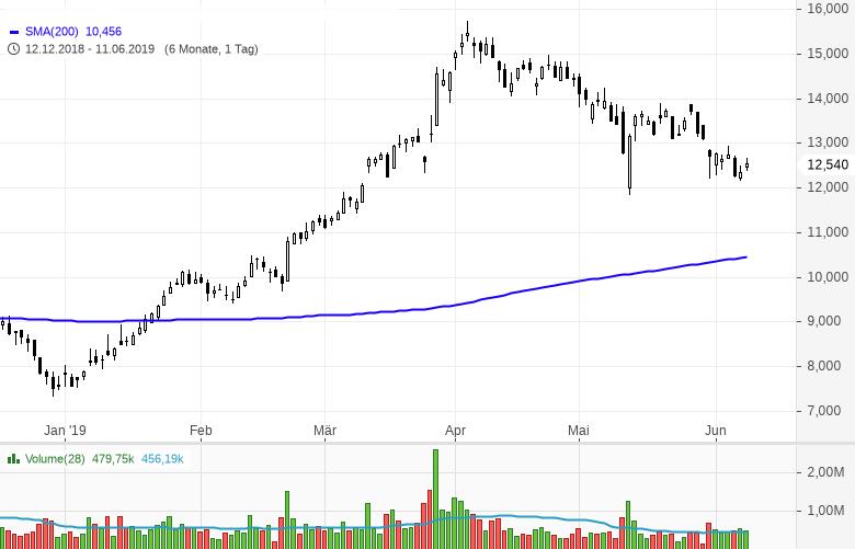 Stocks-to-Watch-Diese-Aktien-sind-interessant-Kommentar-Marc-Schumacher-GodmodeTrader.de-1