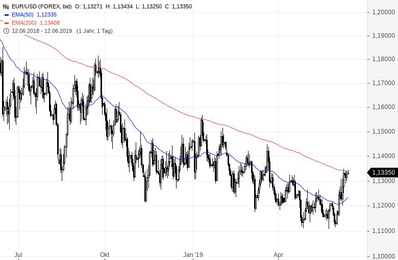 Draghi-bald-in-Panik-Darum-könnte-EUR-USD-auf-1-40-steigen-Kommentar-Clemens-Schmale-GodmodeTrader.de-1