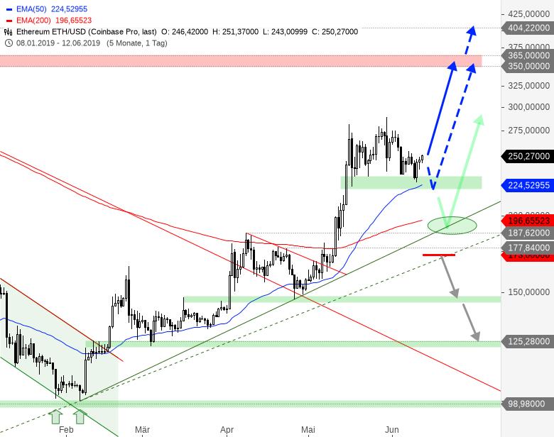 Rainman-Trading-Bitcoin-Ethereum-Ripple-Sind-das-Kaufkurse-Chartanalyse-André-Rain-GodmodeTrader.de-3