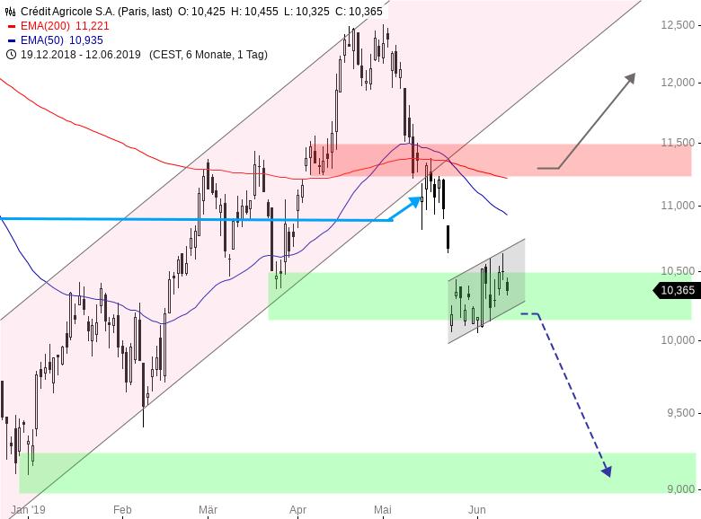 Schöner-Trading-Gewinn-mit-GodmodePRO-Setup-Chartanalyse-Henry-Philippson-GodmodeTrader.de-1