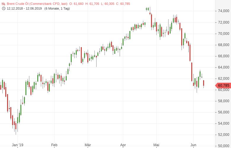 Hoher-Druck-auf-die-Ölpreise-Bernd-Lammert-GodmodeTrader.de-1