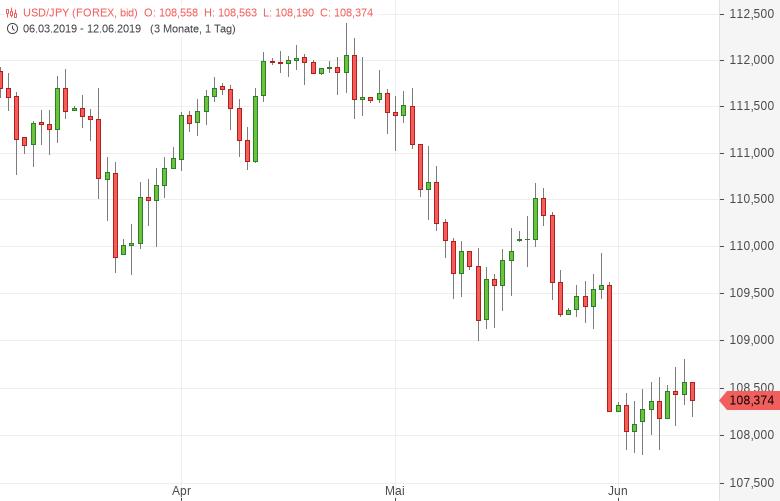 USD-JPY-Erzeugerpreise-gestiegen-Chartanalyse-Tomke-Hansmann-GodmodeTrader.de-1