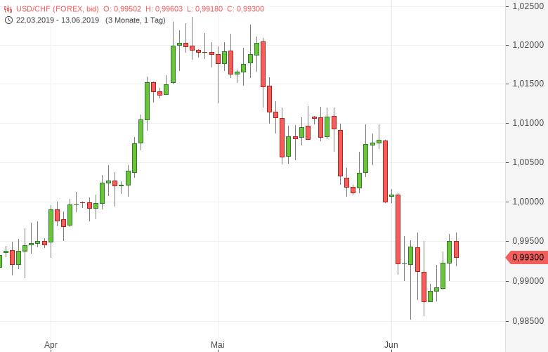 USD-CHF-SNB-führt-Leitzins-ein-Chartanalyse-Tomke-Hansmann-GodmodeTrader.de-1