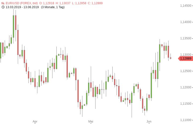 FX-Mittagsbericht-US-Dollar-hält-an-Gewinnen-fest-Tomke-Hansmann-GodmodeTrader.de-1