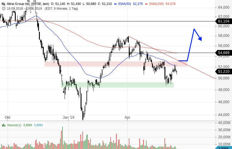 ALTRIA-Neue-Stopp-Buy-Marke-Chartanalyse-Bernd-Senkowski-GodmodeTrader.de-1