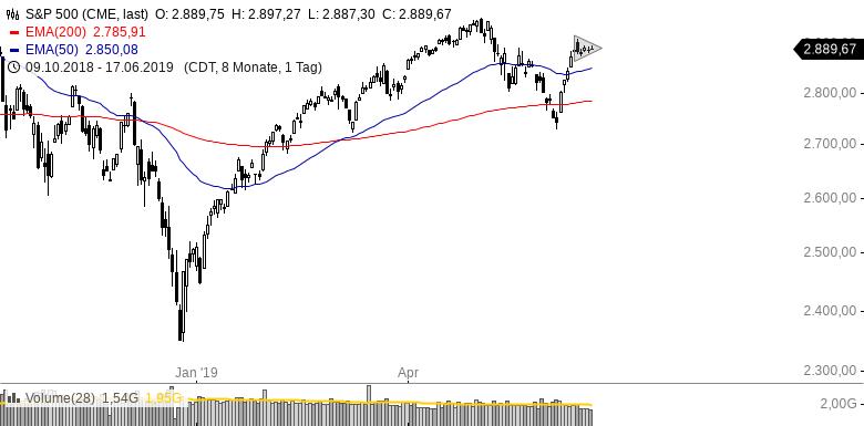 US-INDIZES-FANG-Aktien-gefragt-Bitcoin-auf-52-Wochenhoch-Chartanalyse-Henry-Philippson-GodmodeTrader.de-3