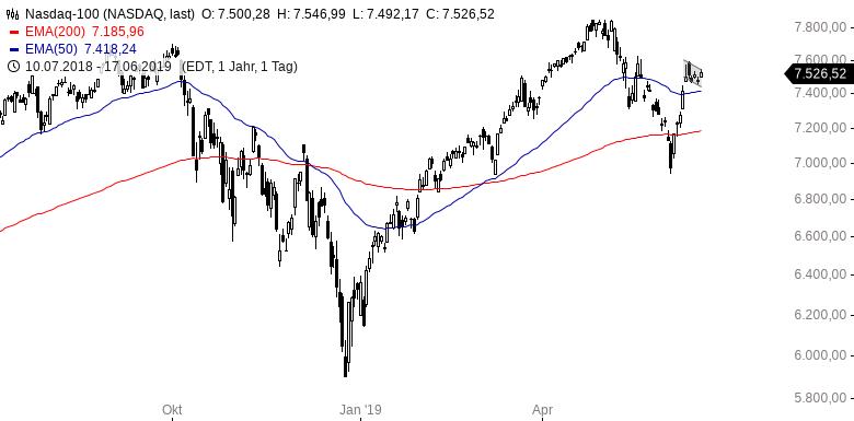 US-INDIZES-FANG-Aktien-gefragt-Bitcoin-auf-52-Wochenhoch-Chartanalyse-Henry-Philippson-GodmodeTrader.de-4