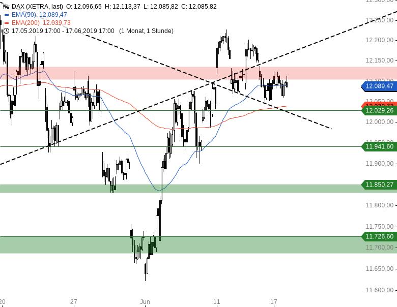Market-Chartcheck-Im-Bann-der-US-Notenbank-Chartanalyse-Armin-Hecktor-GodmodeTrader.de-1