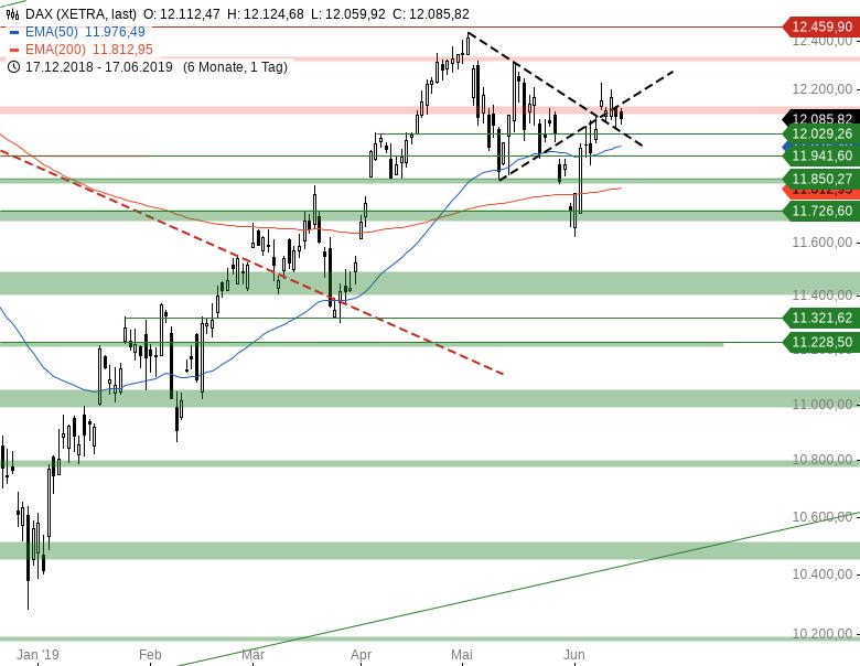 Market-Chartcheck-Im-Bann-der-US-Notenbank-Chartanalyse-Armin-Hecktor-GodmodeTrader.de-2