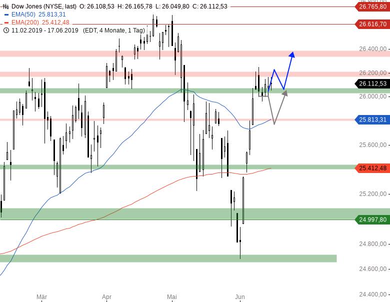 Market-Chartcheck-Im-Bann-der-US-Notenbank-Chartanalyse-Armin-Hecktor-GodmodeTrader.de-3