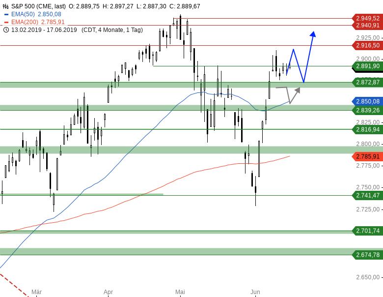 Market-Chartcheck-Im-Bann-der-US-Notenbank-Chartanalyse-Armin-Hecktor-GodmodeTrader.de-4