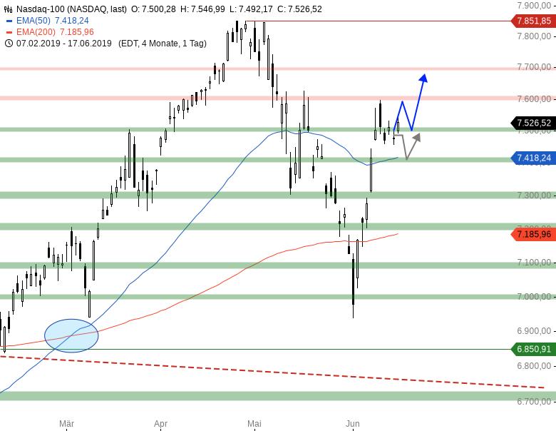 Market-Chartcheck-Im-Bann-der-US-Notenbank-Chartanalyse-Armin-Hecktor-GodmodeTrader.de-5