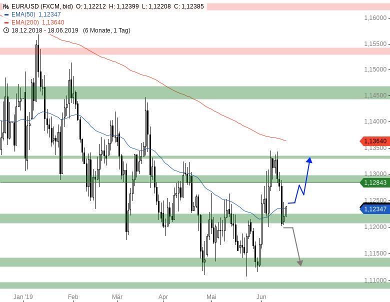 Market-Chartcheck-Im-Bann-der-US-Notenbank-Chartanalyse-Armin-Hecktor-GodmodeTrader.de-6