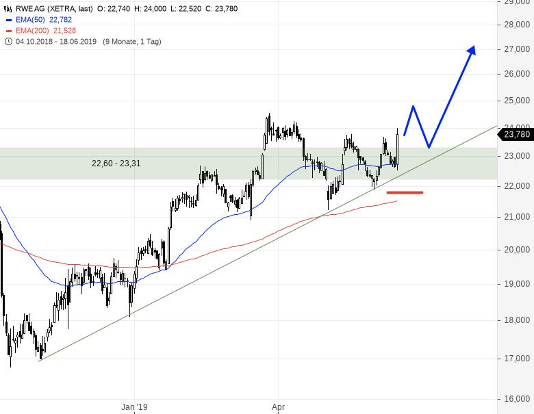 Hier-machen-Investments-Freude-Chartanalyse-Rene-Berteit-GodmodeTrader.de-2