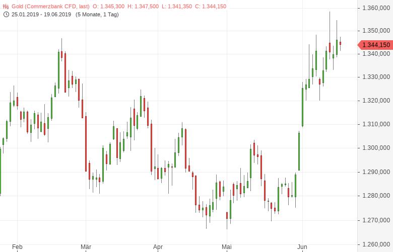 Gold-US-Zinsentscheid-voraus-Tomke-Hansmann-GodmodeTrader.de-1