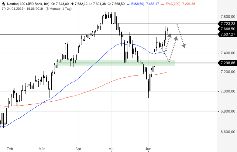 US-INDIZES-Erhöhte-Volatilität-nach-der-FED-Sitzung-Chartanalyse-Bernd-Senkowski-GodmodeTrader.de-2