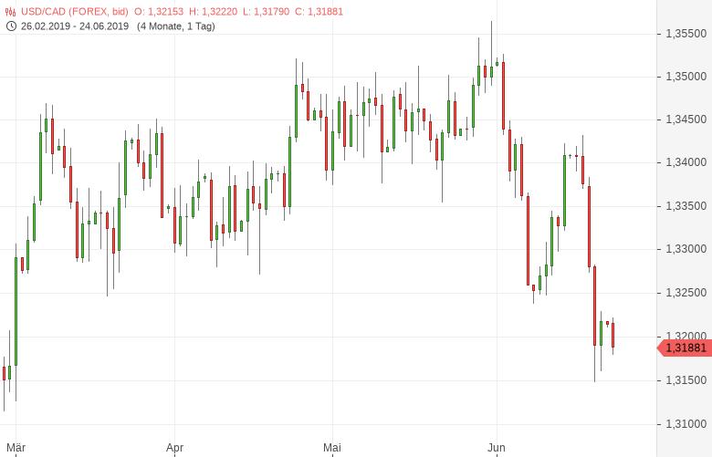 USD-CAD-Einzelhandelsumsätze-gestiegen-Chartanalyse-Tomke-Hansmann-GodmodeTrader.de-1
