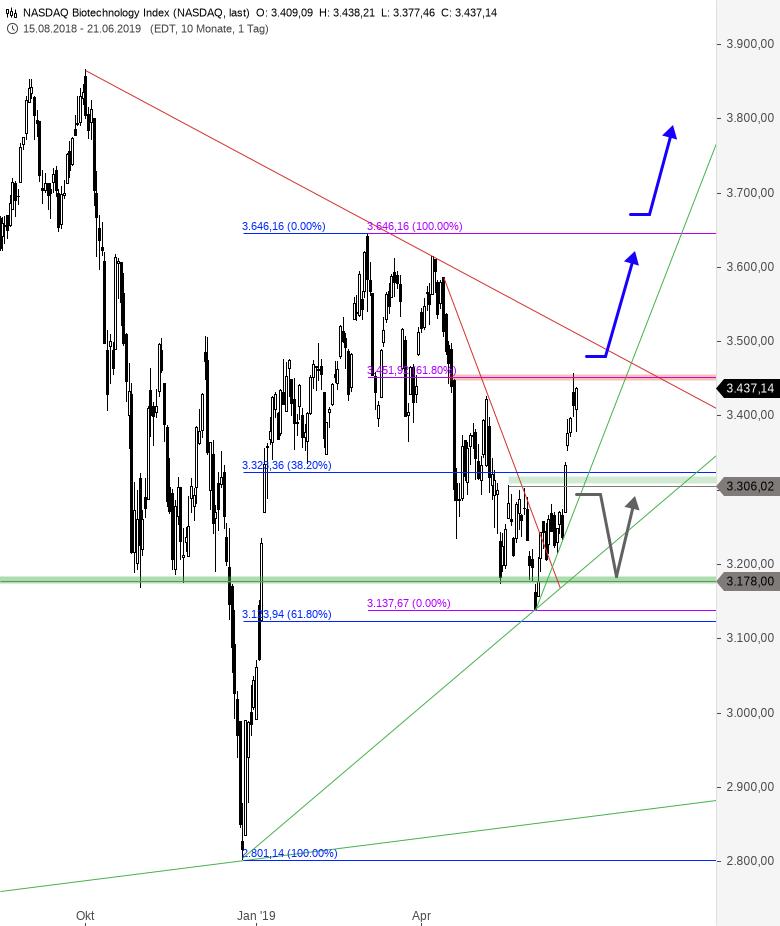 NASDAQ-BIOTECH-INDEX-Zurück-ans-Jahreshoch-Chartanalyse-Thomas-May-GodmodeTrader.de-1