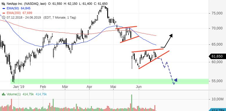 NASDAQ100-Wert-mit-lupenreinem-Short-Setup-Chartanalyse-Henry-Philippson-GodmodeTrader.de-1