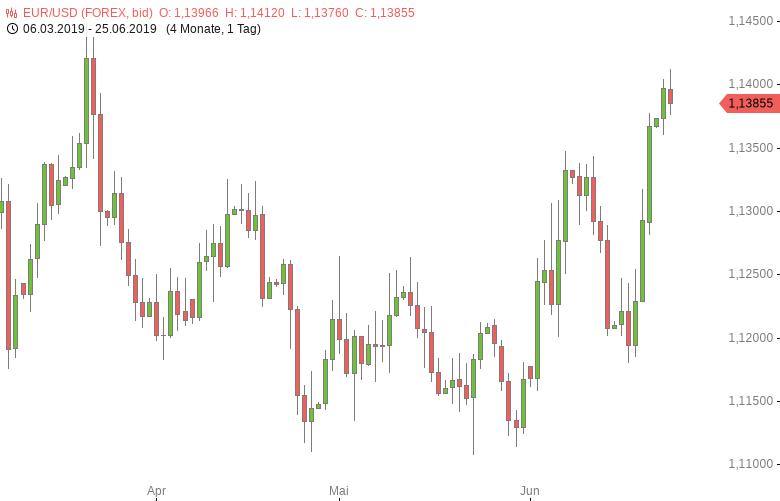 FX-Mittagsbericht-US-Dollar-mit-Stabilisierungstendenzen-Tomke-Hansmann-GodmodeTrader.de-1