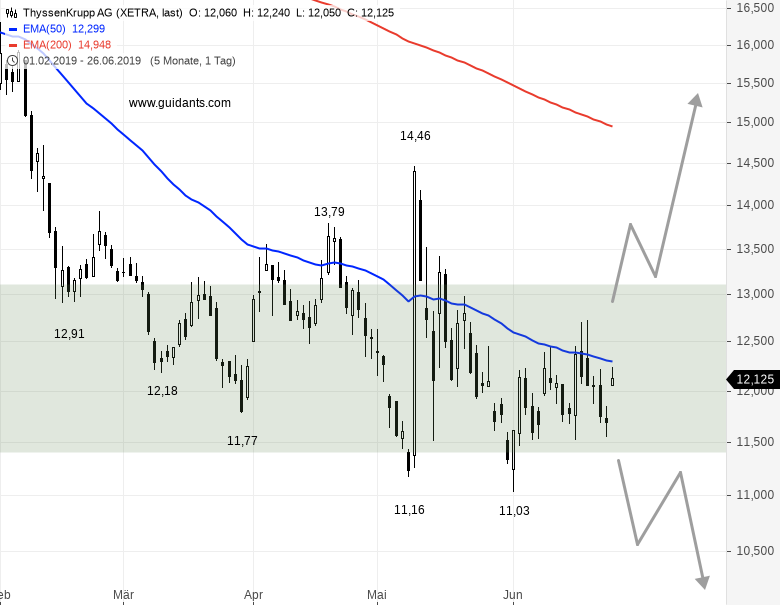Eine-sehr-spekulative-Tradingchance-Chartanalyse-Rene-Berteit-GodmodeTrader.de-1