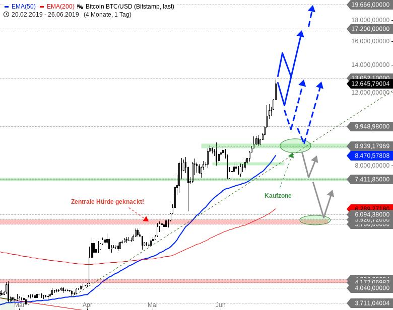 Rainman-Trading-Bitcoin-Wahnsinn-ohne-Ende-Chartanalyse-André-Rain-GodmodeTrader.de-2
