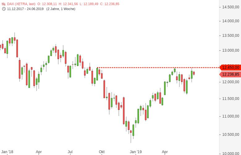 DAX-DOW-S-P500-NASDAQ100-Trump-trampelt-auf-Europa-herum-Chartanalyse-Harald-Weygand-GodmodeTrader.de-1