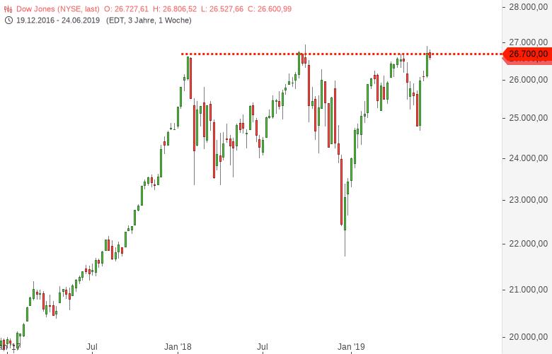 DAX-DOW-S-P500-NASDAQ100-Trump-trampelt-auf-Europa-herum-Chartanalyse-Harald-Weygand-GodmodeTrader.de-2