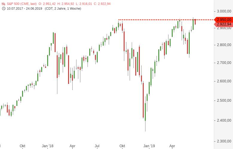 DAX-DOW-S-P500-NASDAQ100-Trump-trampelt-auf-Europa-herum-Chartanalyse-Harald-Weygand-GodmodeTrader.de-3