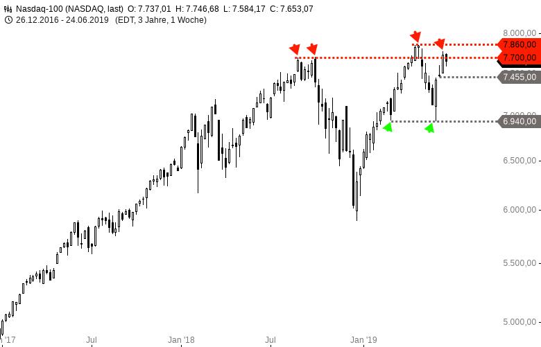 DAX-DOW-S-P500-NASDAQ100-Trump-trampelt-auf-Europa-herum-Chartanalyse-Harald-Weygand-GodmodeTrader.de-4