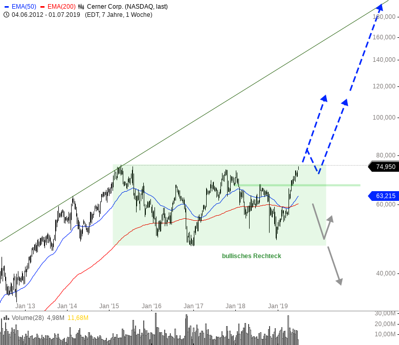 Rainman-Trading-Große-Signale-große-Chancen-Chartanalyse-André-Rain-GodmodeTrader.de-3