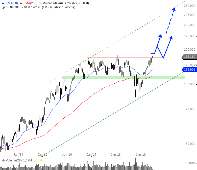 Rainman-Trading-Große-Signale-große-Chancen-Chartanalyse-André-Rain-GodmodeTrader.de-4