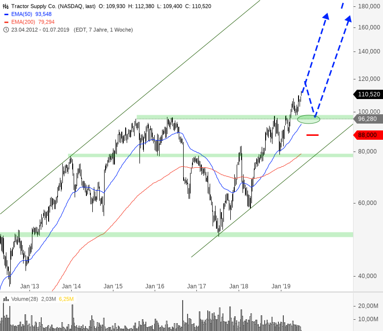 Rainman-Trading-Große-Signale-große-Chancen-Chartanalyse-André-Rain-GodmodeTrader.de-5