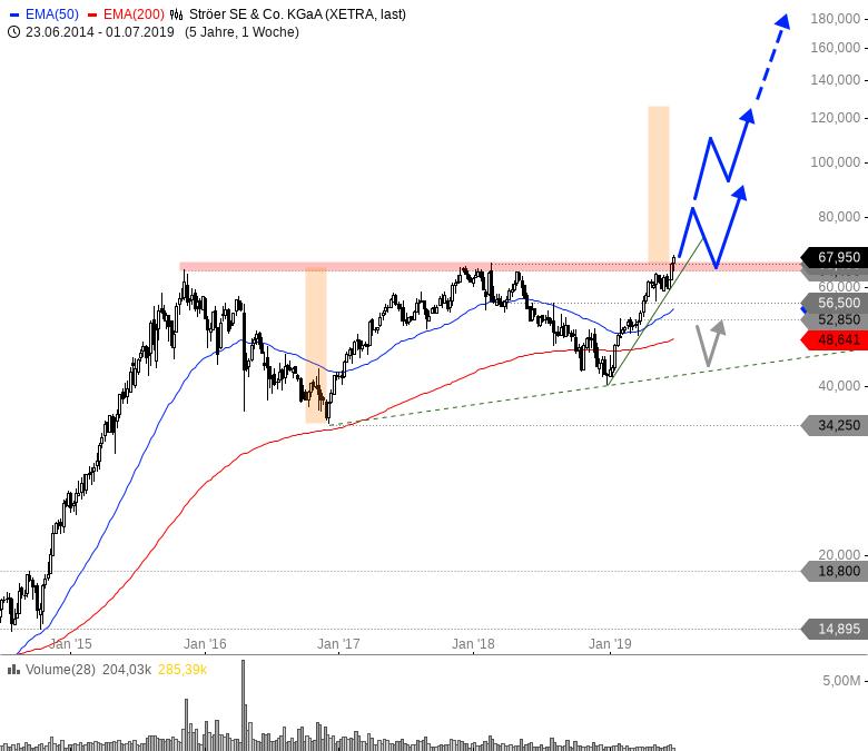 Rainman-Trading-Große-Signale-große-Chancen-Chartanalyse-André-Rain-GodmodeTrader.de-6