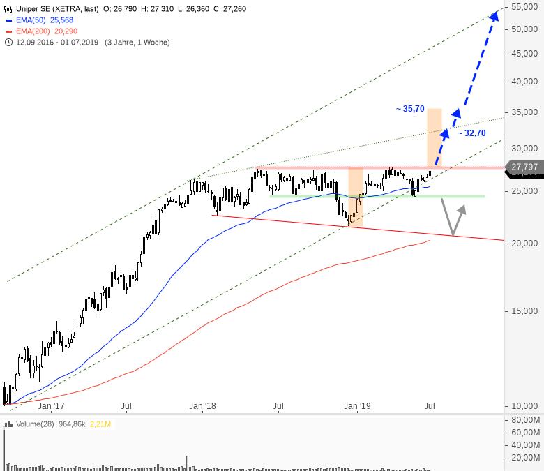 Rainman-Trading-Große-Signale-große-Chancen-Chartanalyse-André-Rain-GodmodeTrader.de-8