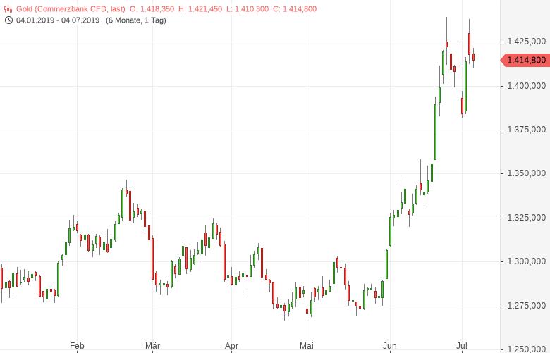 Goldman-Sachs-erhöht-Goldpreisprognose-Bernd-Lammert-GodmodeTrader.de-1