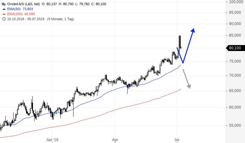 Auch-in-Dänemark-gibt-es-mega-starke-Aktien-Rene-Berteit-GodmodeTrader.de-1