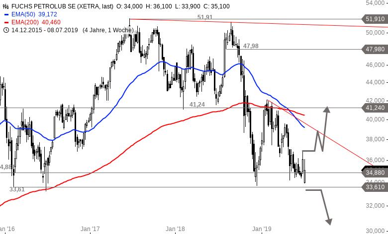 Fuchs Petrolub Aktienkurs
