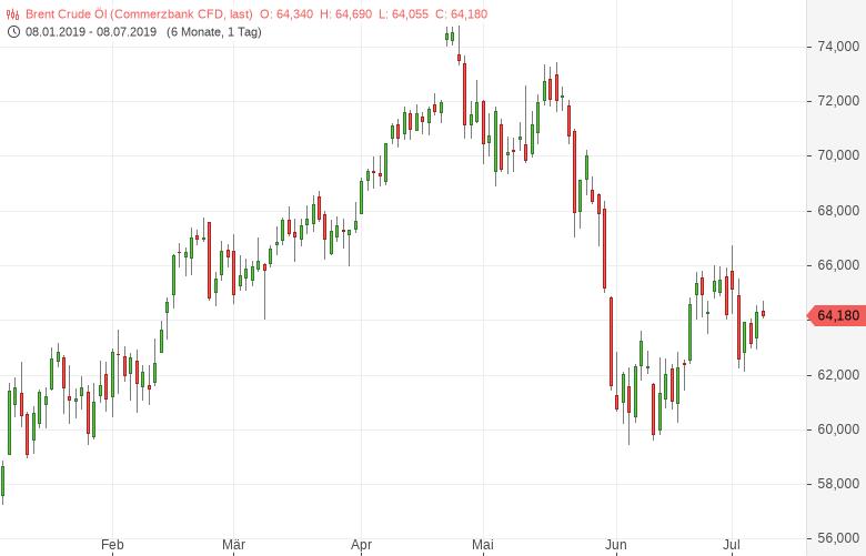 Ölpreise-halten-erobertes-Niveau-Bernd-Lammert-GodmodeTrader.de-1