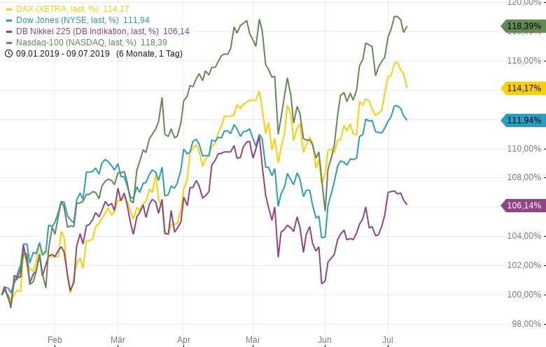 NASDAQ100-Hängt-das-wirklich-nur-noch-von-der-US-Notenbank-ab-Chartanalyse-Harald-Weygand-GodmodeTrader.de-1