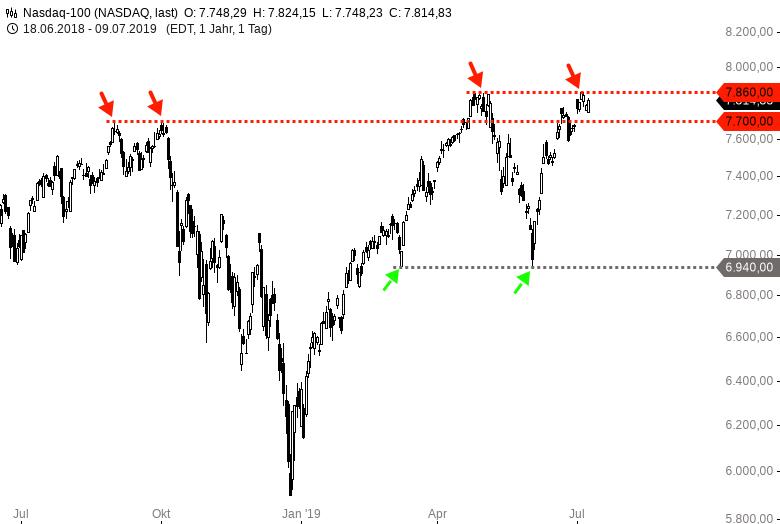 NASDAQ100-Hängt-das-wirklich-nur-noch-von-der-US-Notenbank-ab-Chartanalyse-Harald-Weygand-GodmodeTrader.de-2